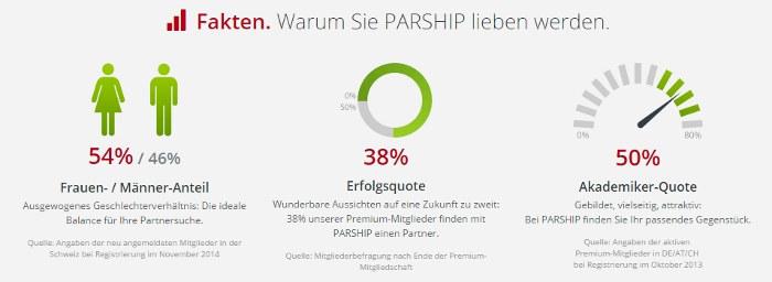 Rabatte Bei Parship
